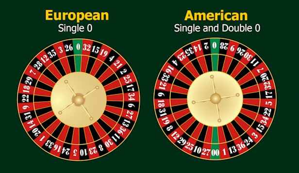 european-vs-american-wheel